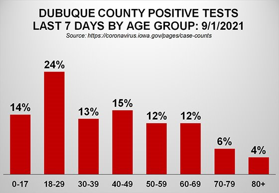 Graph of Dubuque County Positive Tests Last 7 Days by Age Group