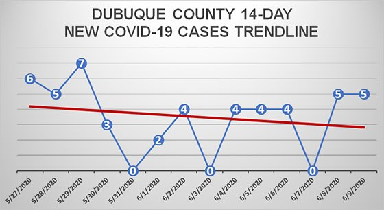 14-Day Trendline Graph of New COVID-19 Cases in Dubuque