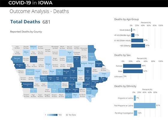 COVID-19 in Iowa Outcomes Analysis Screenshot