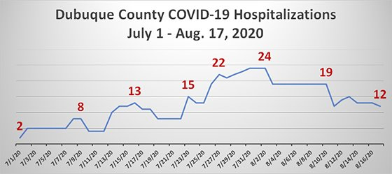 Graph of Dubuque County COVID-19 Hospitalizations - July 1 - August 17