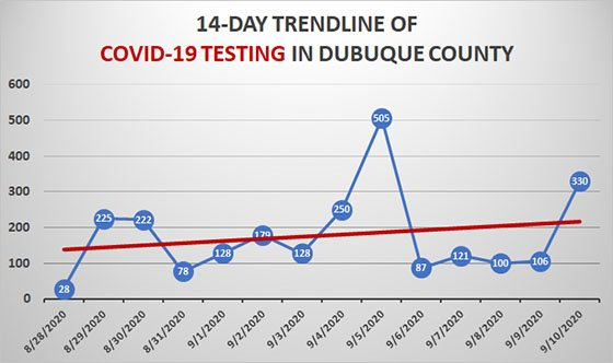 Sept. 10 COVID-19 Testing Trendline for Dubuque County
