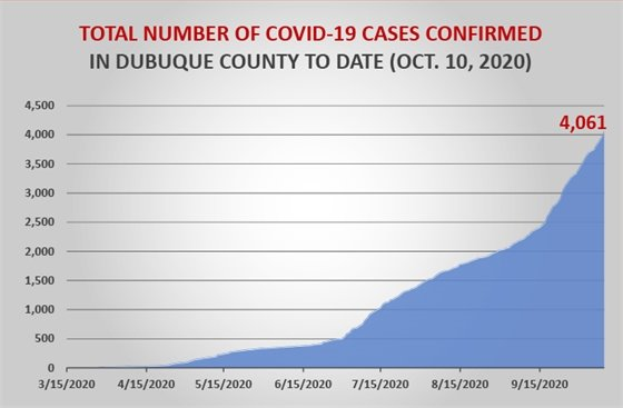 Total Number of COVID-19 Cases Confirmed in Dubuque County to Date