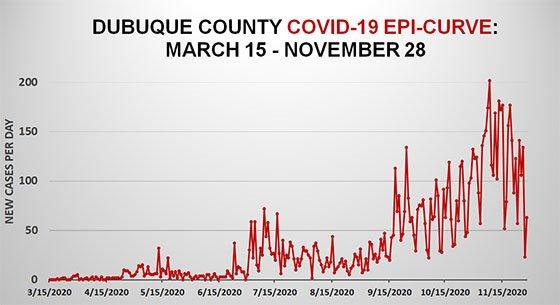 Graph COVID-19 EpiCurve in Dubuque County