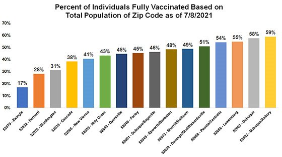 Graph of Dubuque County Vaccinations by Zip Code Percentage
