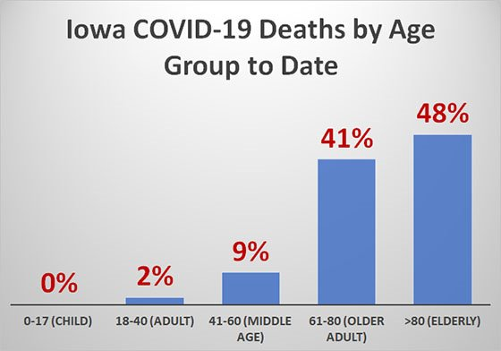 Graph of Iowa COVID-19 Deaths by Age Group to Date