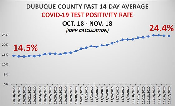 Graph of Dubuque County Test Positivity Rate