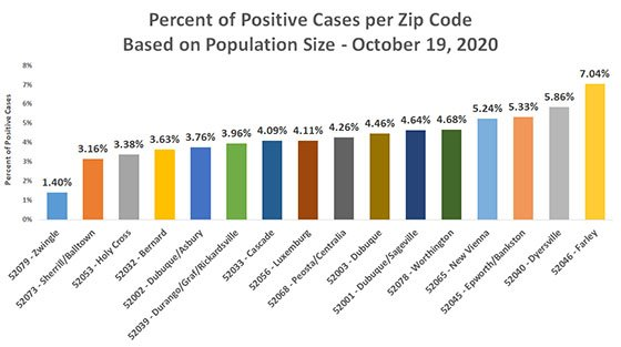 Graph % Cases by Population by Dubuque County Zip Code