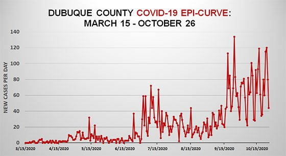 Graph of COVID-19 EpiCurve for Dubuque County