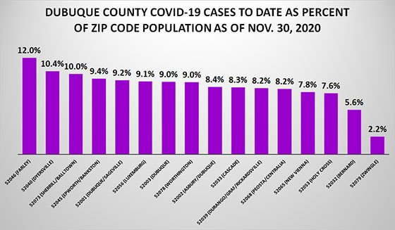 Graph of COVID-19 Cases to Date as Percent of Zip Code Population