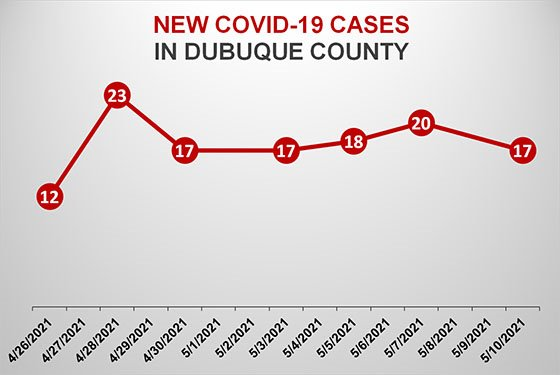 New COVID-19 Cases in Dubuque County