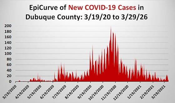 EpiCurve Graph of Dubuque County COVID-19 Cases