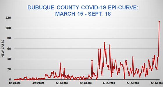 Epi Curve of Dubuque County COVID-19 Cases