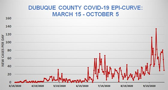 Graph of Dubuque County COVID-19 Epi-Curve to Date