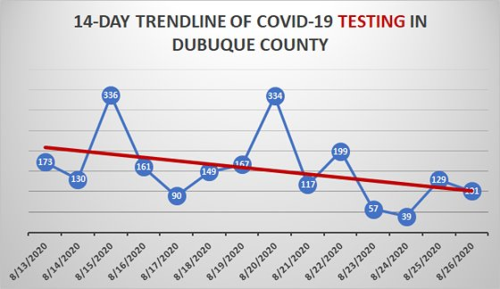 14-Day Trend of COVID-19 Testing in Dubuque County
