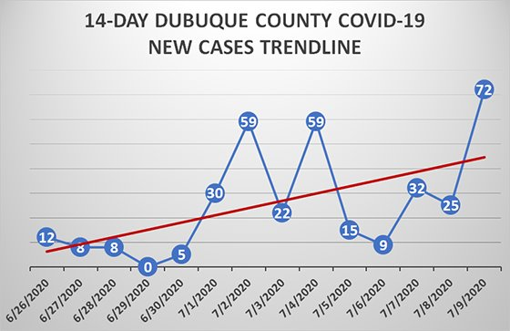 Graph of 14-Day Trend in New COVID-19 Cases in Dubuque County
