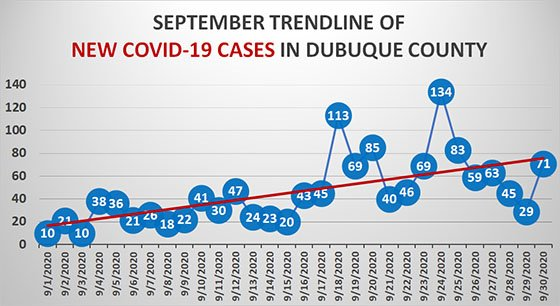 September Trendline Graph of New COVID-19 Cases in Dubuque County