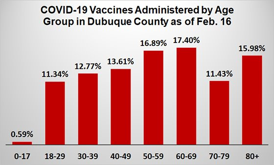 Graph of Vaccinations to Date by Age Group