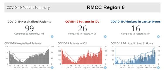 Graph and data for RMCC Region 6 COVID-19 hospitalizations.