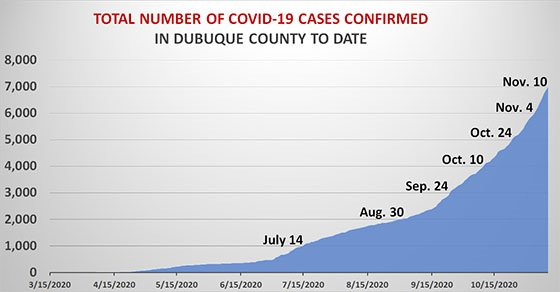 Graph of Total Cases to Date in Dubuque County