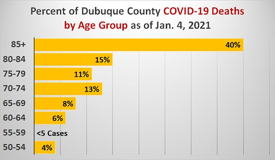Graph of Percent of Dubuque County COVID Deaths by Age Group