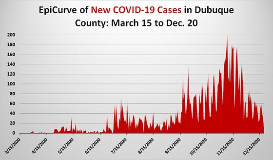EpiCurve Graph of New Cases of COVID-19 in Dubuque County