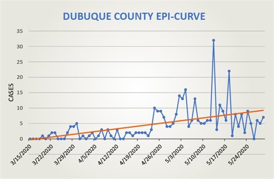 Graph of Dubuque County Epi Curve