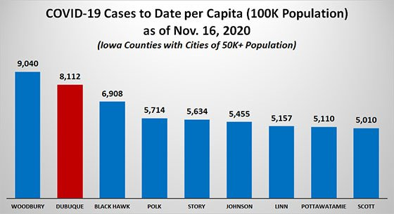 Graph of Cases per Capita by County