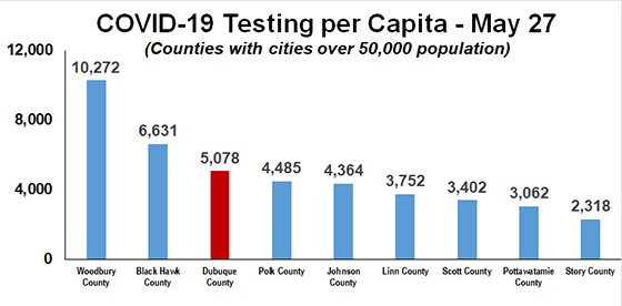 Graph of COVID-19 Testing Per Capita in Iowa's Largest Counties