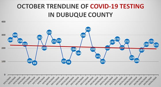 Trendline Graph of COVID-19 Testing in Dubuque County