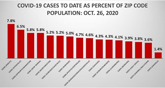 Graph of COVID Cases as Percent of Population by Dubuque County Zip Code