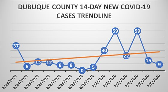 Dubuque County 14-Day Trendline for New Cases