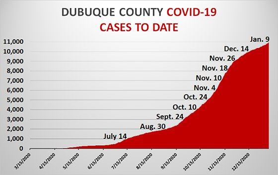 Graph of Total COVID-19 Cases in Dubuque County