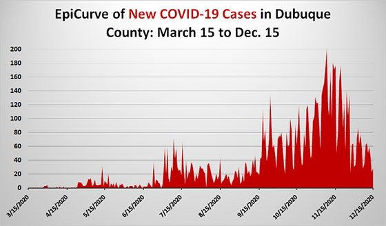 EpiCurve Graph of Dubuque County COVID-19 Cases - March 15 to Dec. 15