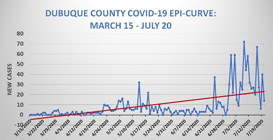 Graph of Dubuque County Epi Curve - New Cases from March 15 - July 20