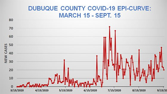 Epi Curve of Dubuque County COVID-19 Cases - March 15 to Sept. 15