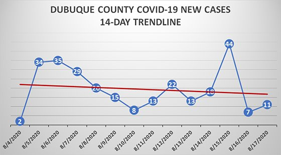 Aug 17 14-day trend of Dubuque County positive cases