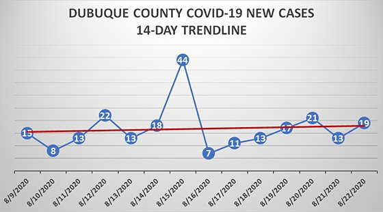 Graph of 14-Day Trendline for New Cases in Dubuque County