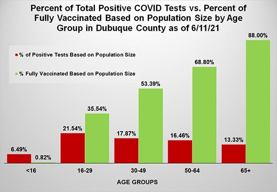 Graph on Positive Tests vs. Percent Vaccinated by Age Group