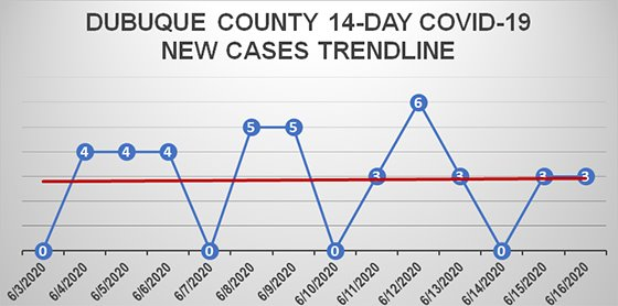 14-Day Trendline Graph of New COVID-19 Cases