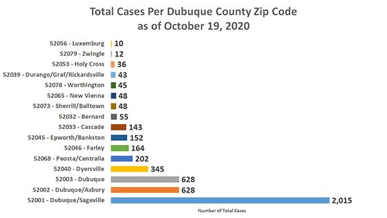 Graph of Total Cases to Date by Dubuque County Zip Code