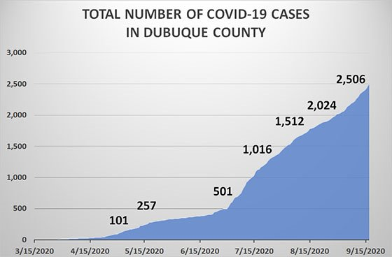 Graph of Total Number of COVID-19 Cases in Dubuque County
