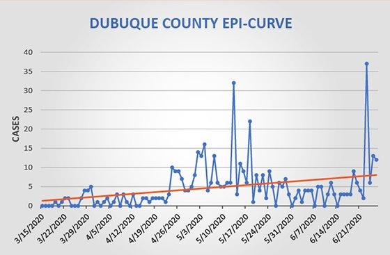 Graphof Dubuque County Epi-Curve