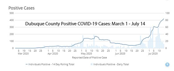 Graph of Dubuque County COVID-19 Cases