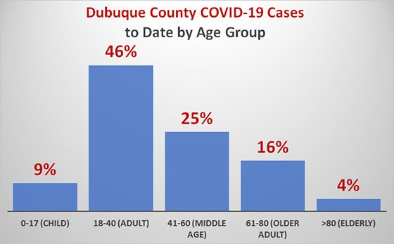 Graph of Percentage of COVID-19 Cases in Dubuque County by Age Group