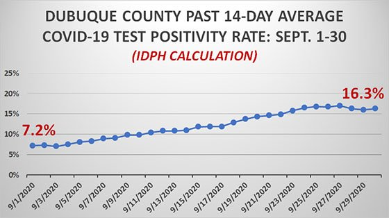 14-Day Average COVID-19 Test Positivity Rate for Dubuque County
