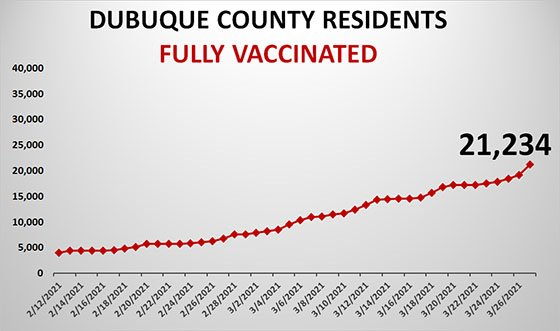 Graph of Completed Vaccinations of Dubuque County Residents