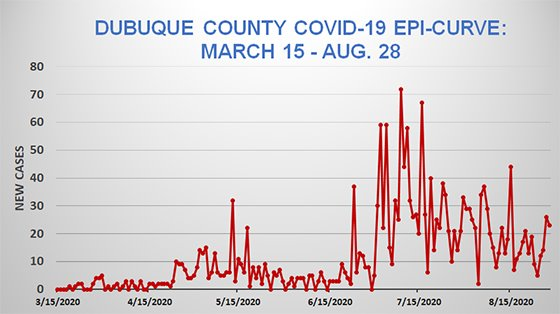 Graph of Dubuque County COVID-19 Epi Curve - March 15 - Aug. 28