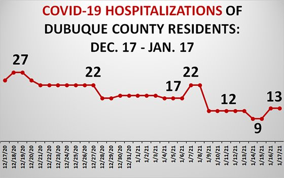 Graph of Dubuque County Hospitalizations due to COVID-19