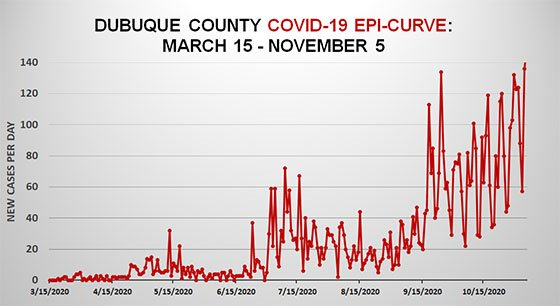 Epi Curve of Dubuque County COVID-19 Cases - March 15 to Nov. 5