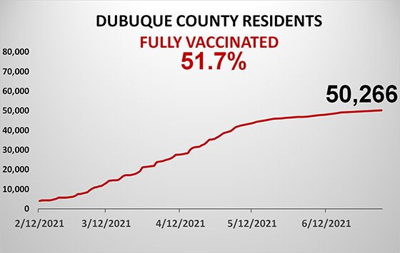 Graph of Dubuque County Population Fully Vaccinated